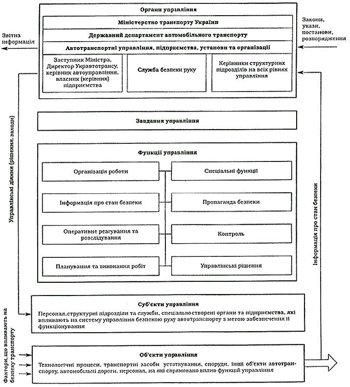 Структурно-функціональна схема
